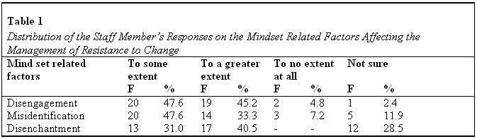 kendi-table1-mindset-factors-2013