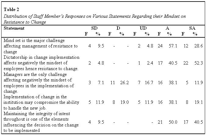 kendi-table2-staff-response-about-mindset-2013