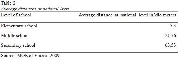 table2-school-distances-eritrea