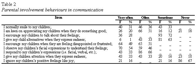 tables2-parental-involvement-behaviours-in-communication