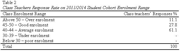 table2-teachers-response-on-enrolment