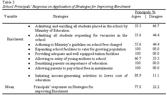 table3-management-strategies-to-improve-enrolment