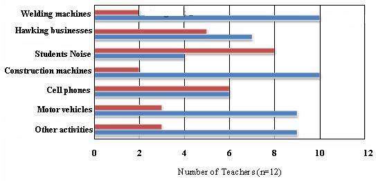 figure2-teachers-sources-of-noise