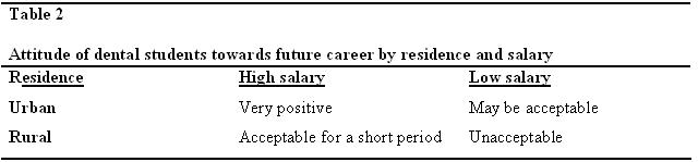 table2-dental-students-attitude-towards-career