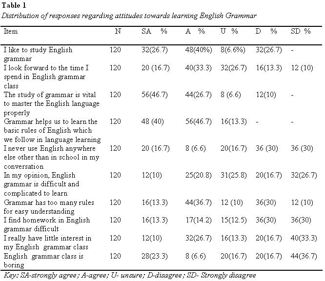table1-attitude-towards-learning-english-grammar