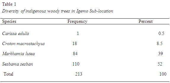 table1-diversity-wood-tree-igembo